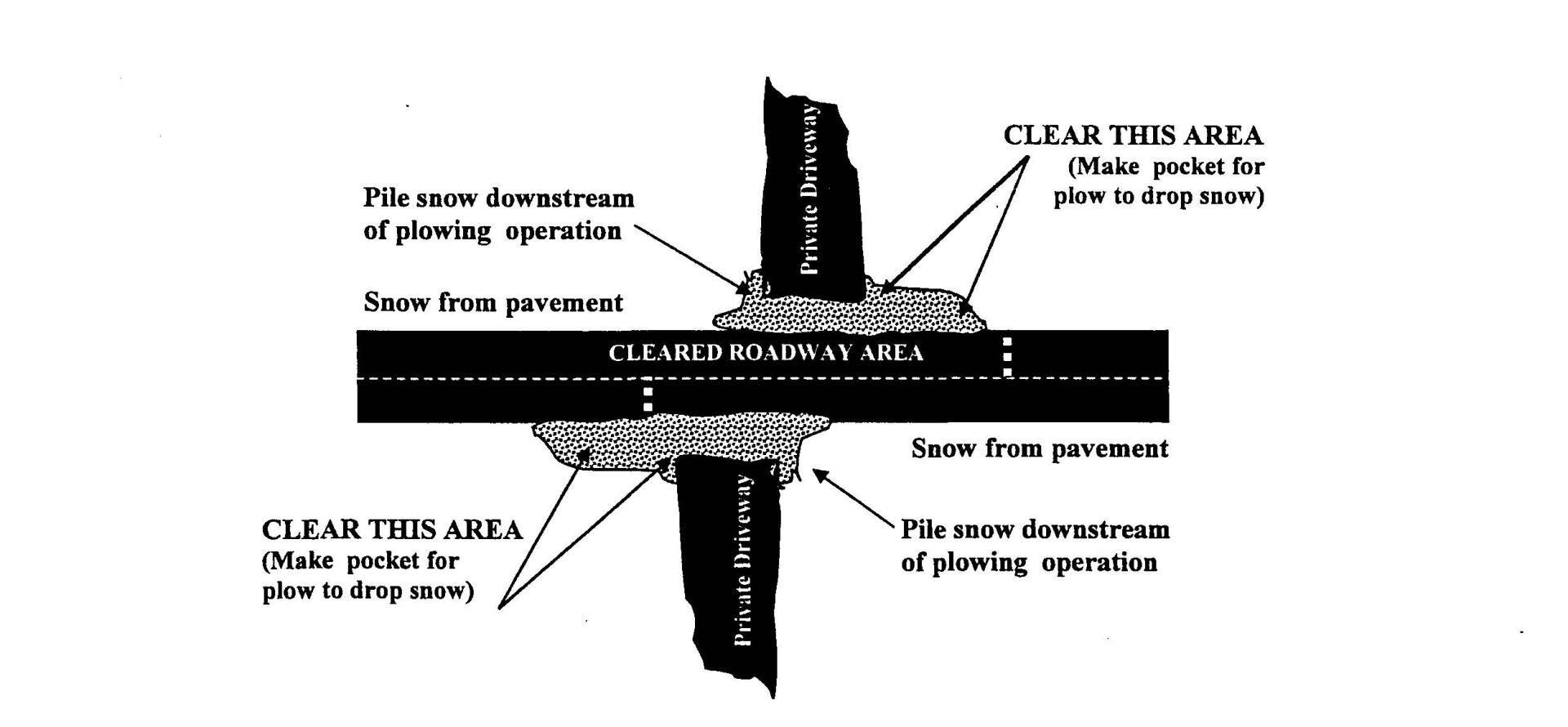 Residential Driveway Snow Removal Diagram